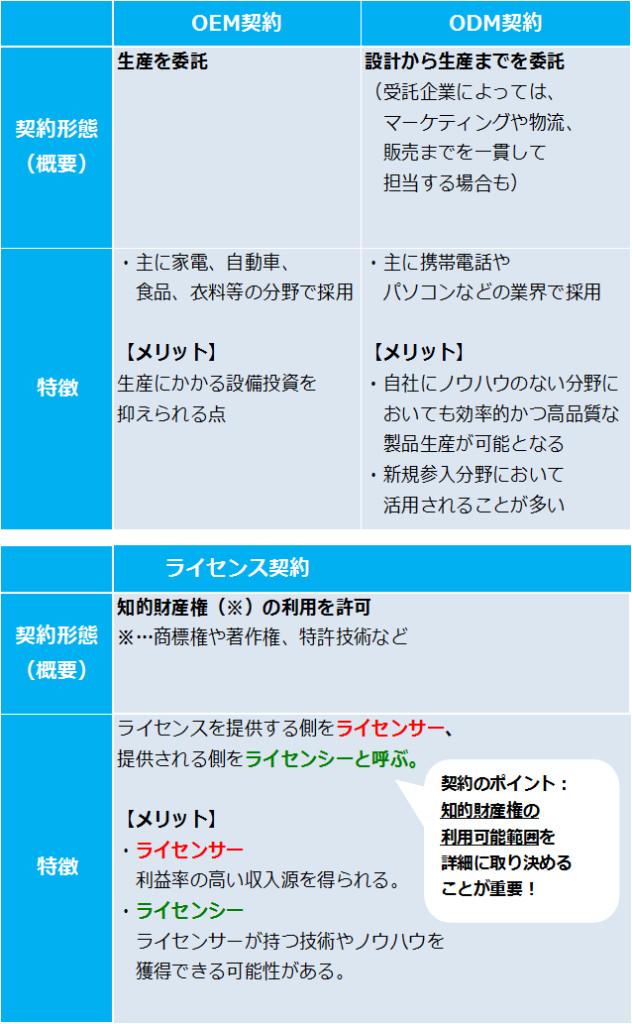 タテ「ライセンス図」2