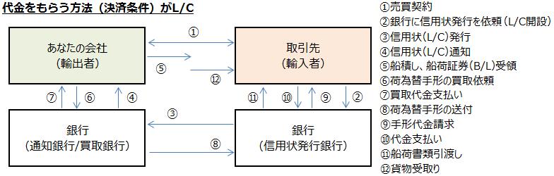 取引の流れ図_修正