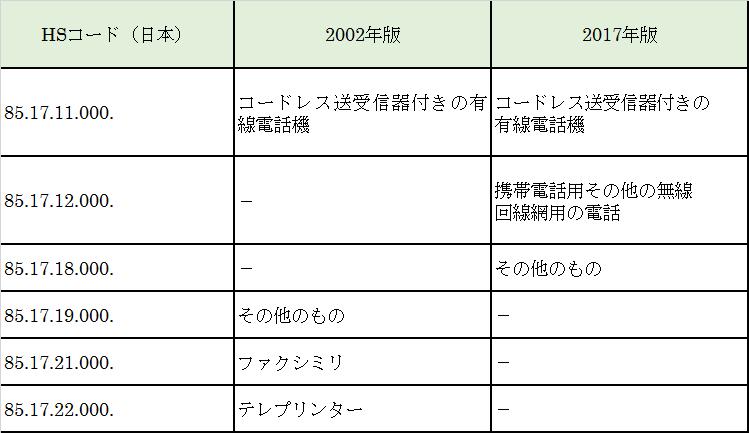 HSコードの比較(2002年版と2017年版)