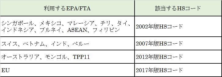 利用するEPA/FTAと該当するHSコード