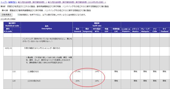 輸入関税表