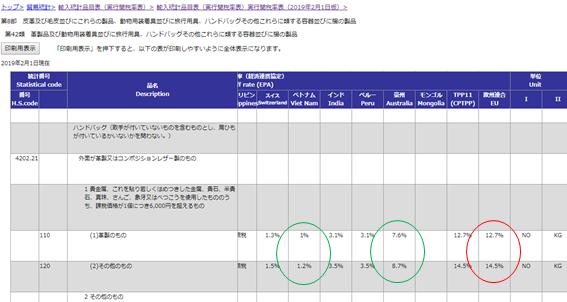輸入関税表の事例